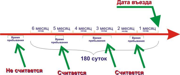 Schengen calculation sheme