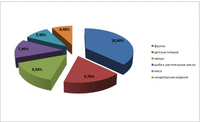 изготовлено самый большой спрос на товары и услуги основные