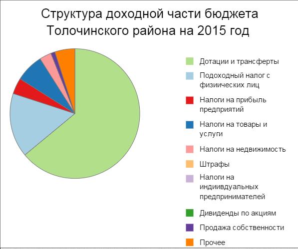 Бюджет Толоочинс кий район 2015 год