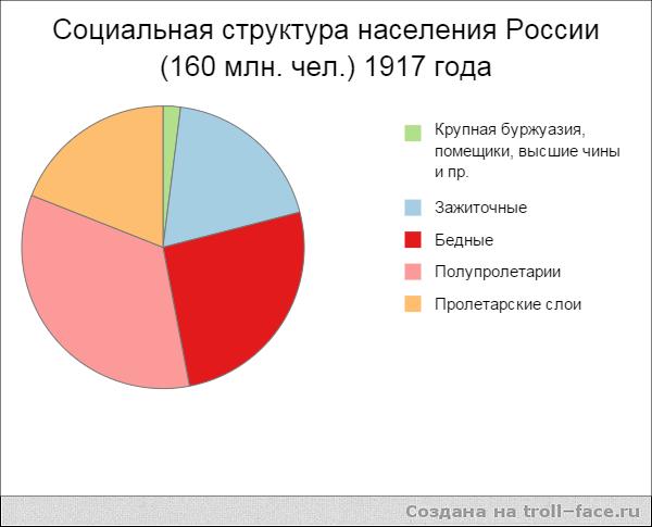 Структура населения России