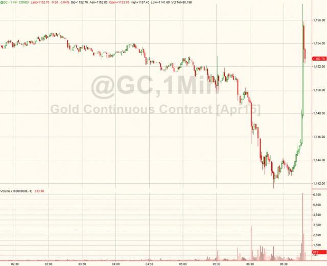 Динамика рынка золота накануне