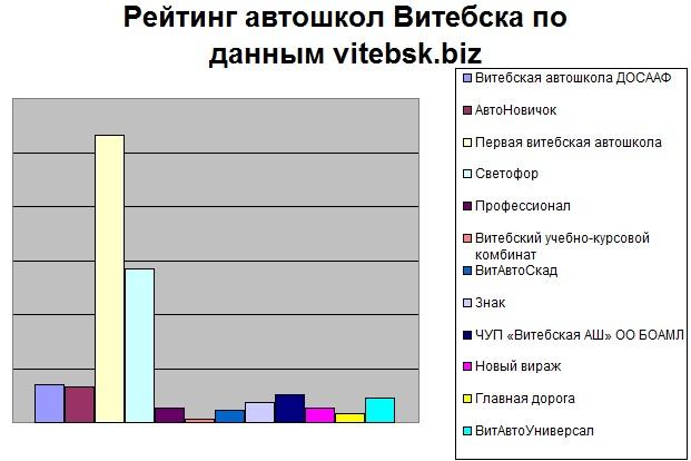Рейтинг пользователей сайта vitebsk.biz