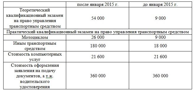 Для сравнения приведены старые цены и б.в. 180 000 для сравнения приведены старые цены  (б.в. 180 000 бел. руб.)