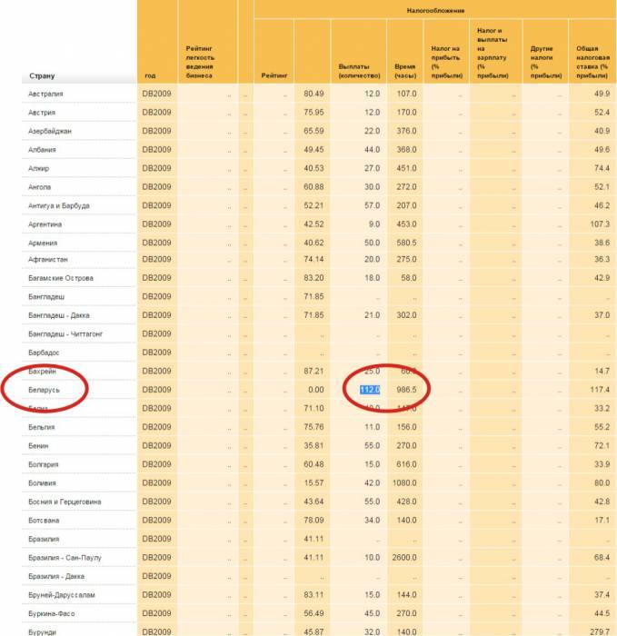 сложность налогообложения 2009