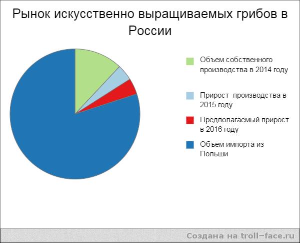 Диаграма рынка искусственно выращиваемых грибов в России