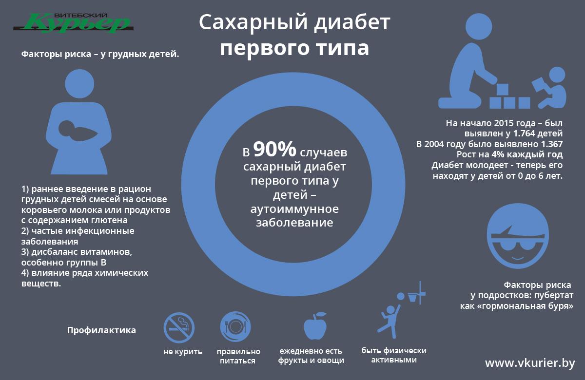 Инфографика Диабет 19