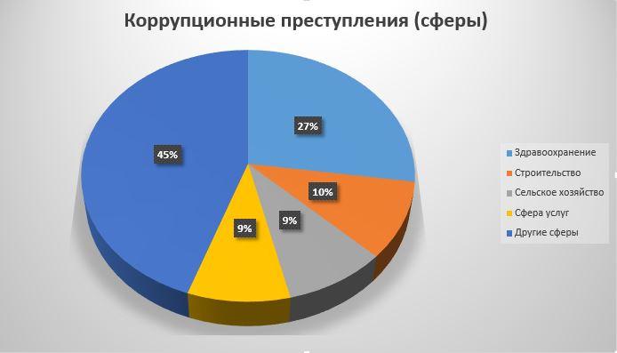 Коррупционные преступления, распределение по лидирующим сферам