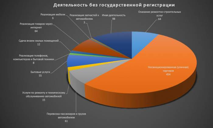 Количество случаев выявленной предпринимательской деятельности без государственной регистрации