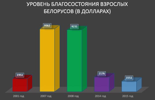 Уровень благосостояния взрослых белорусов (в долларах)
