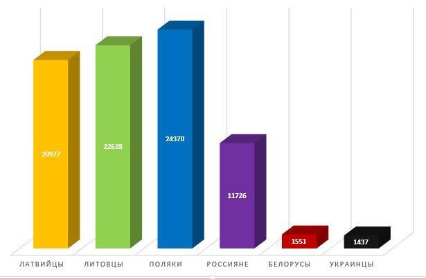 Сравнение благосостояния белорусов с благосостоянием в некоторых других странах