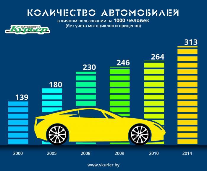 Автомобилизация населения (55-1)