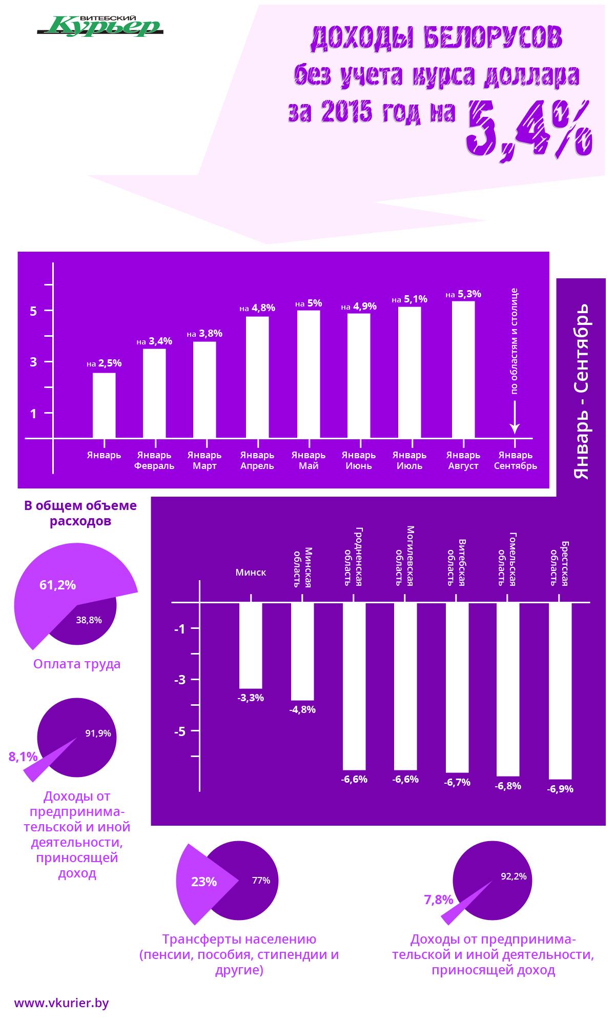 Доход беллрусов в рублях (47)INF_47 (1)