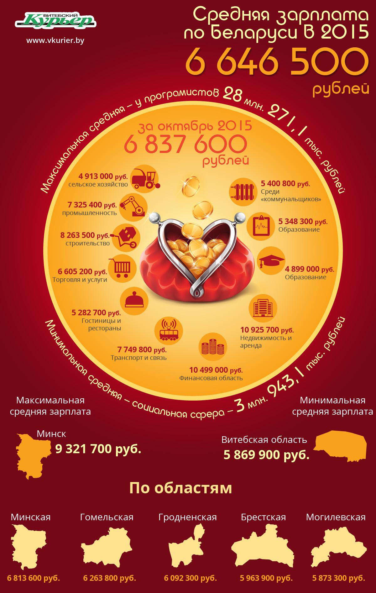 Экономика - Средняя зарплата беларусов (63)