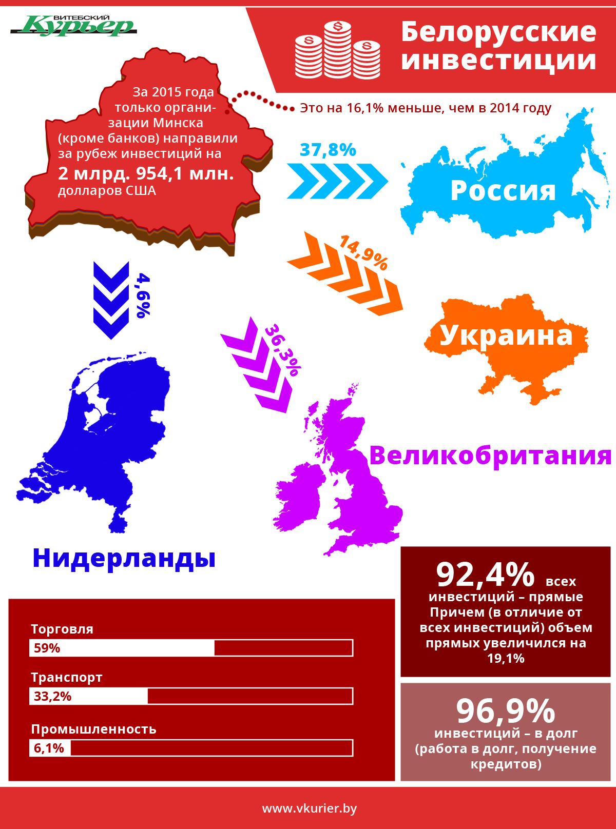 Финансы - Белорусские инвестиции (43)