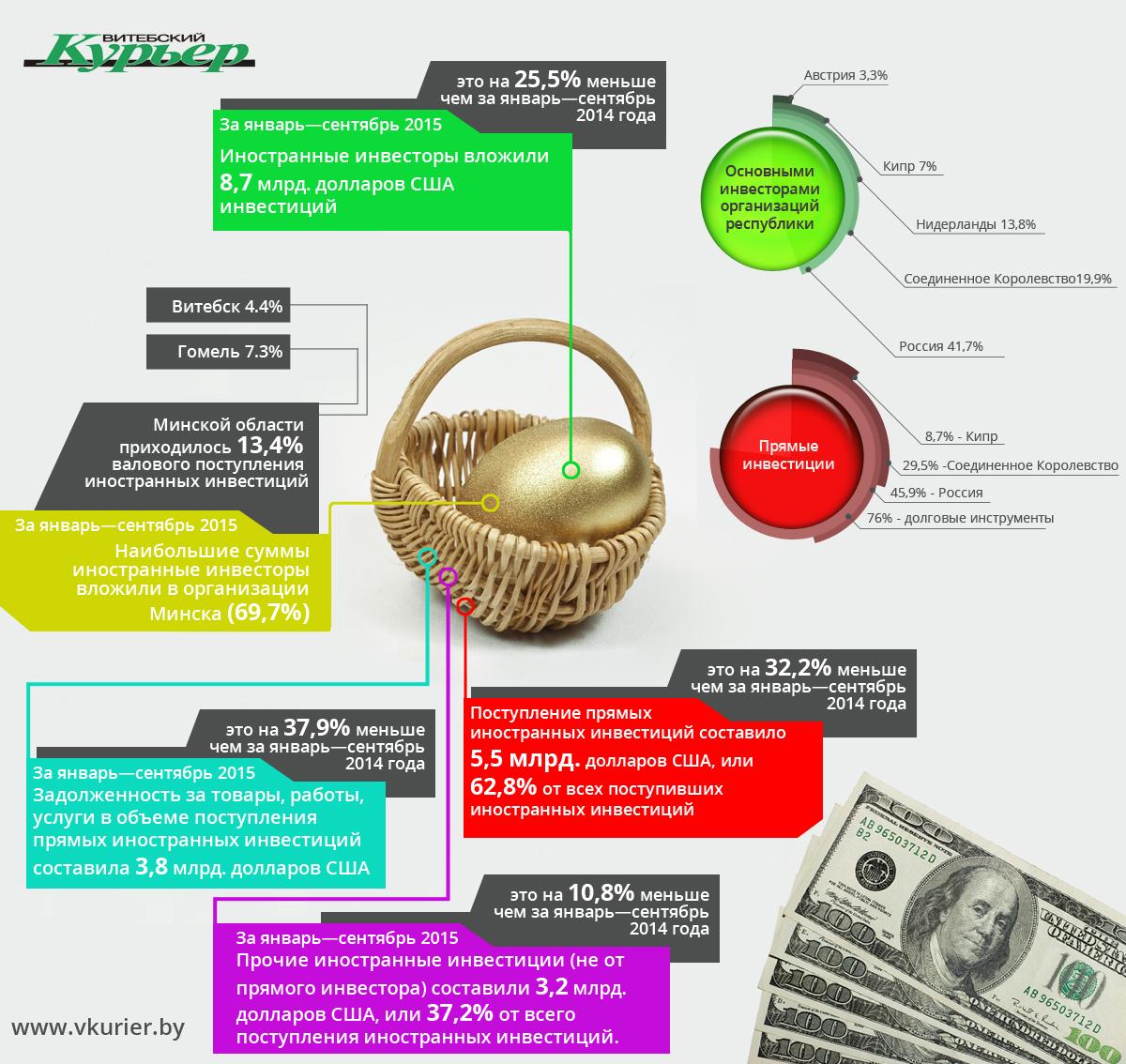 Финансы - Иностранные инвестиции в Беларусь