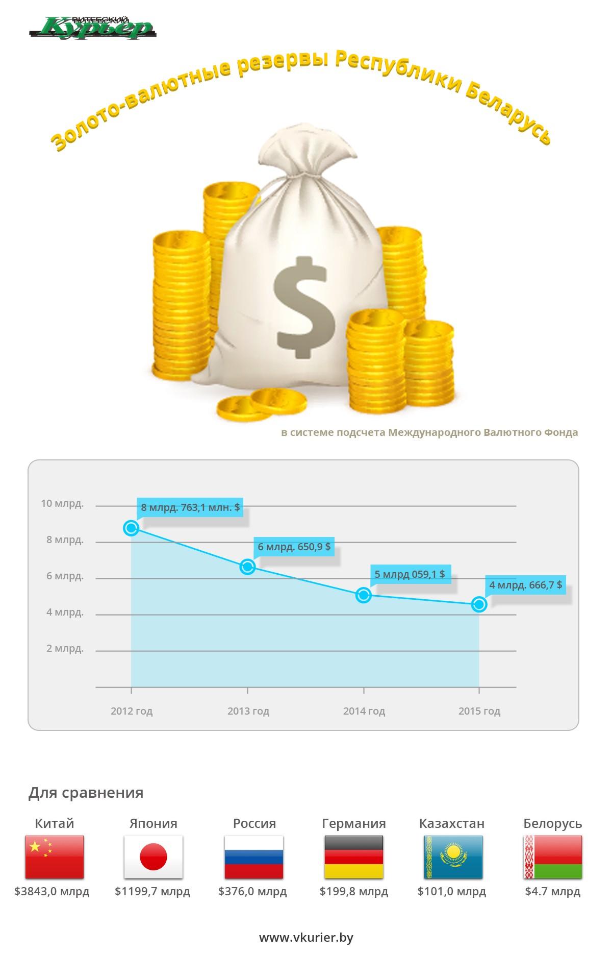 Финансы - Золотовалютные резервы Беларуси
