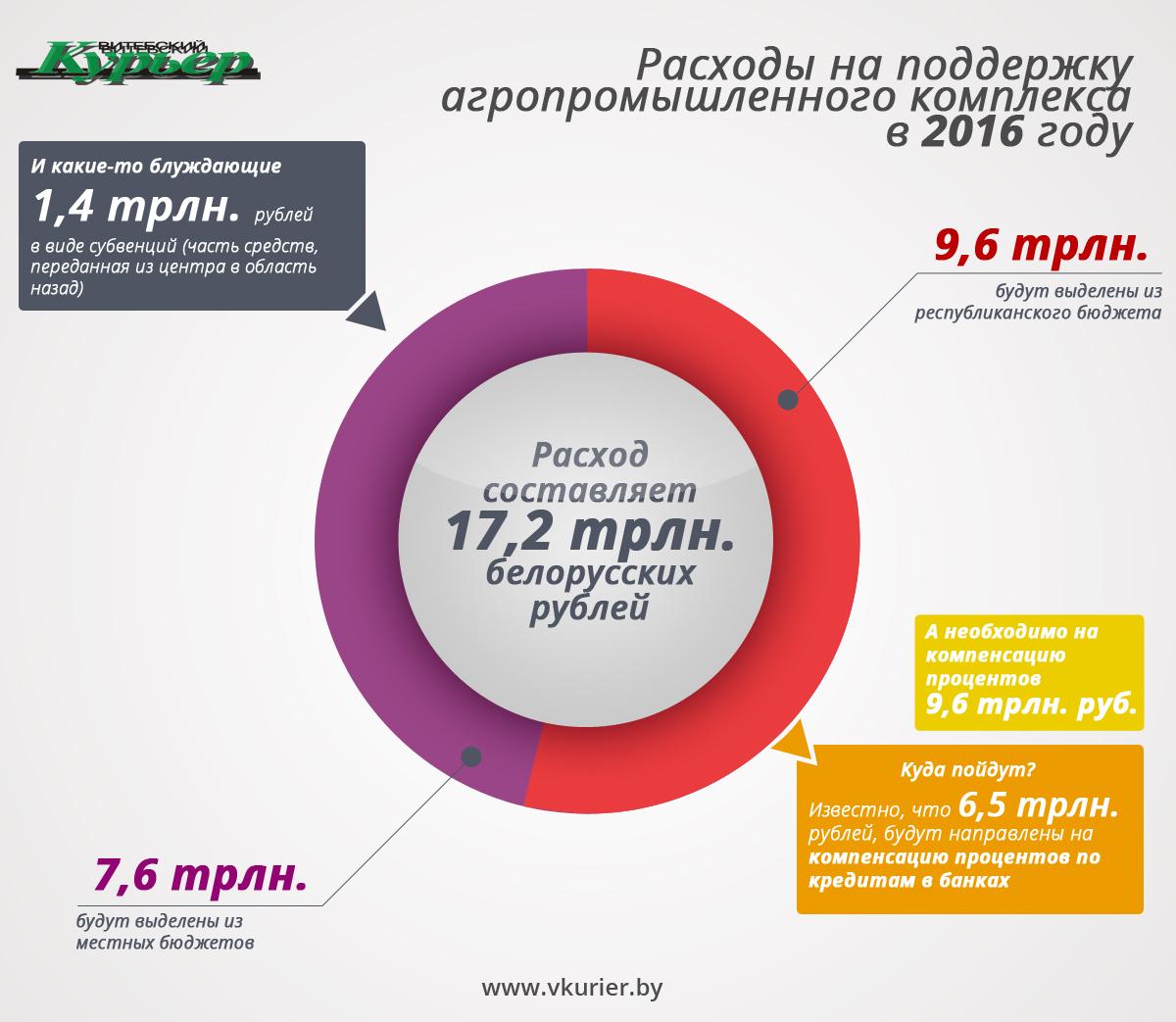 Ильхом - инф16 - расходы по агропромышленному комплексу