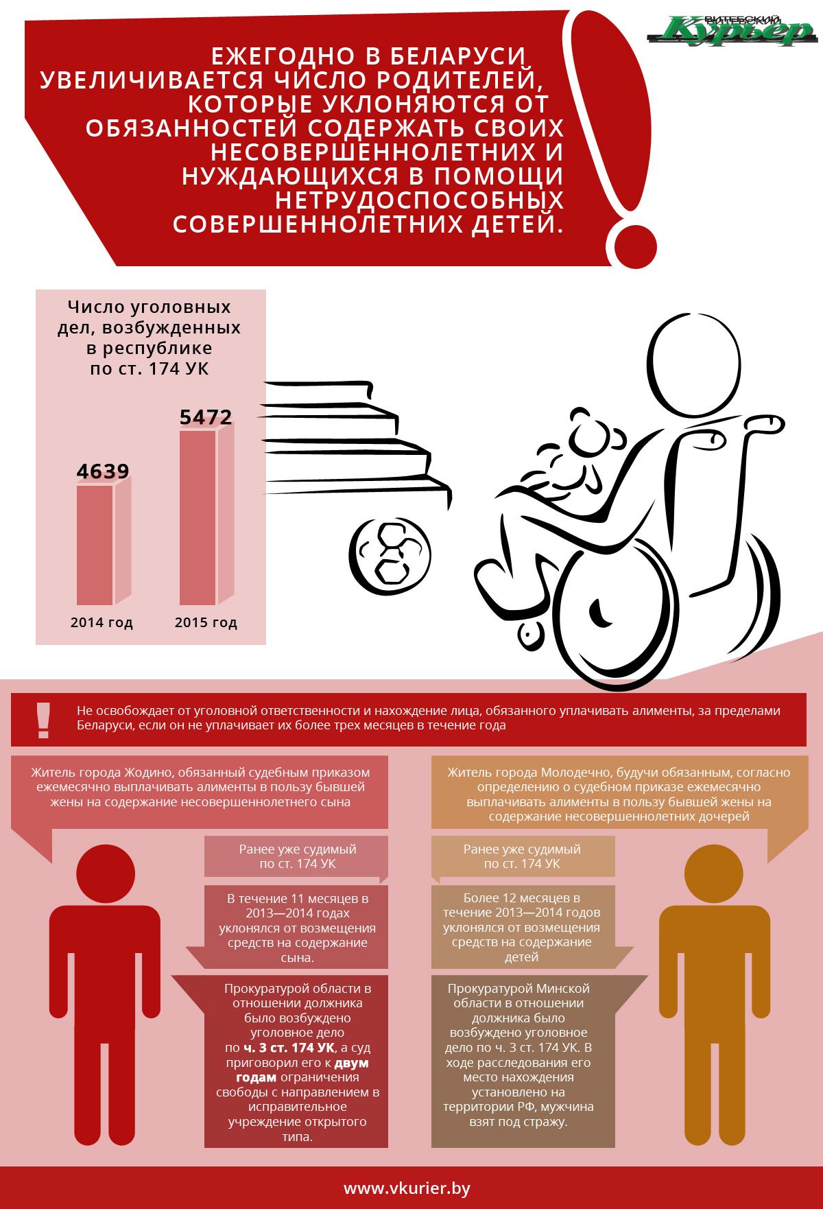 Инфографика про алименты