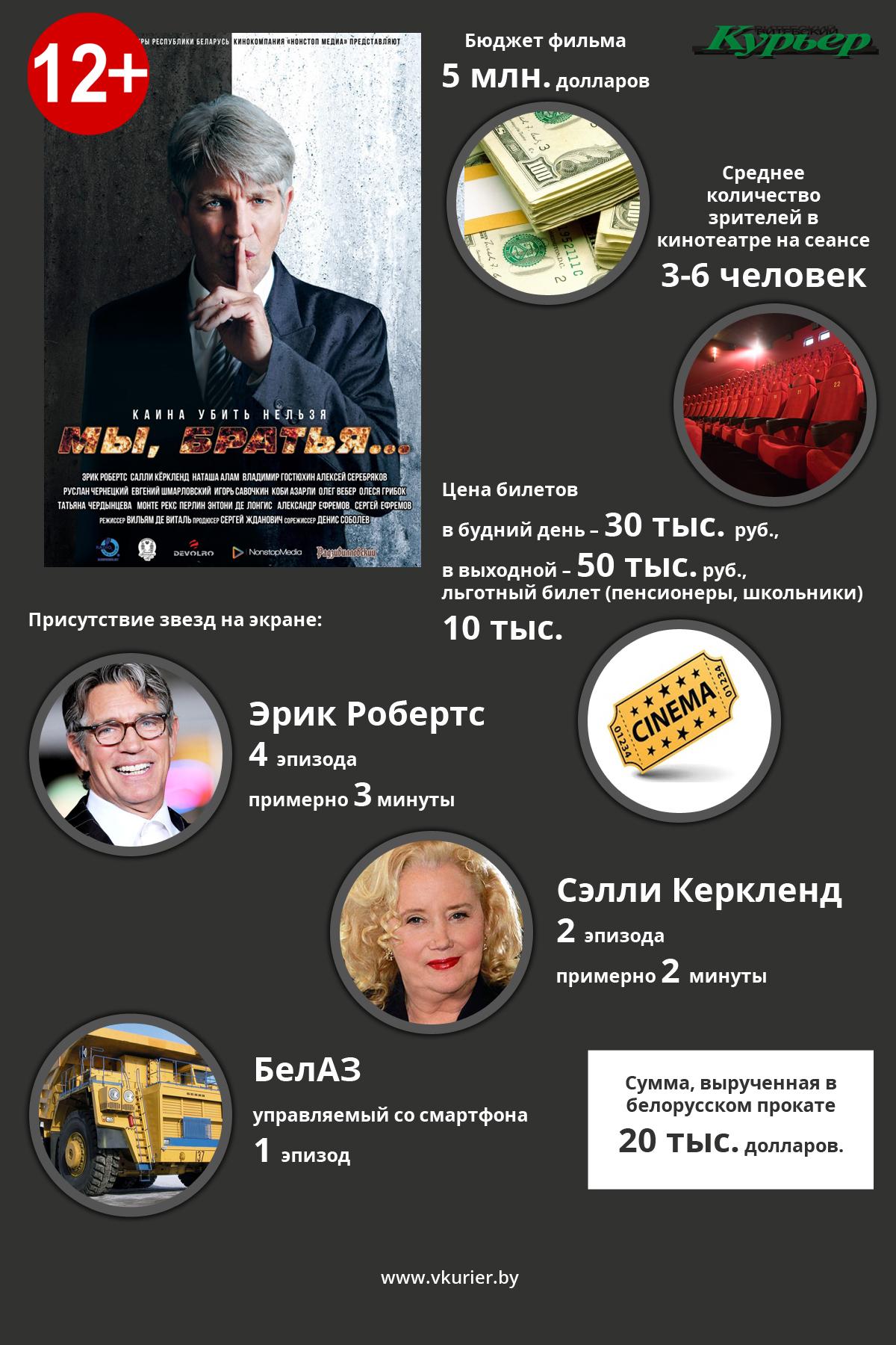 Инфографика про кино