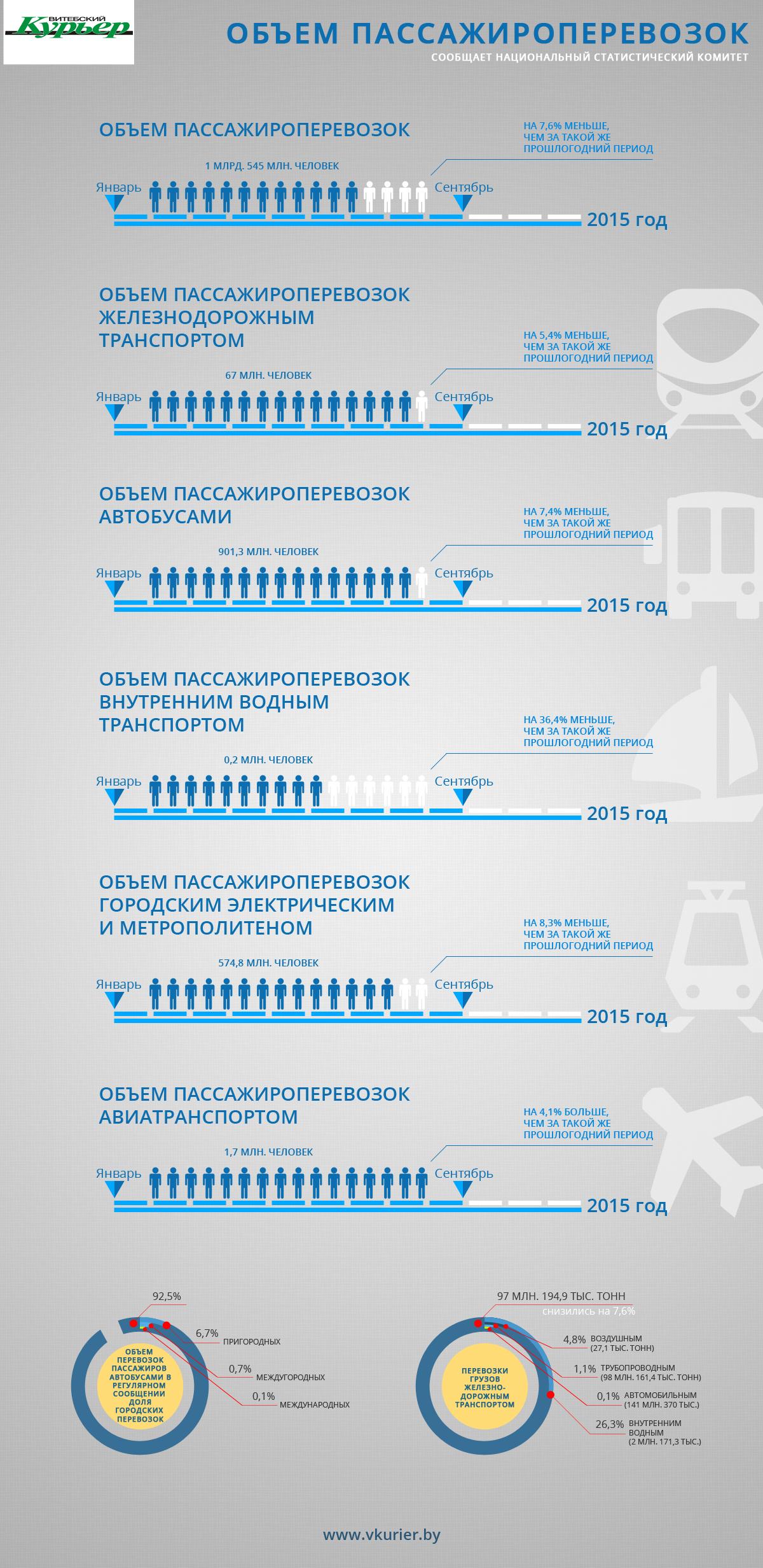 Объемы перевозок транспортом 31102015