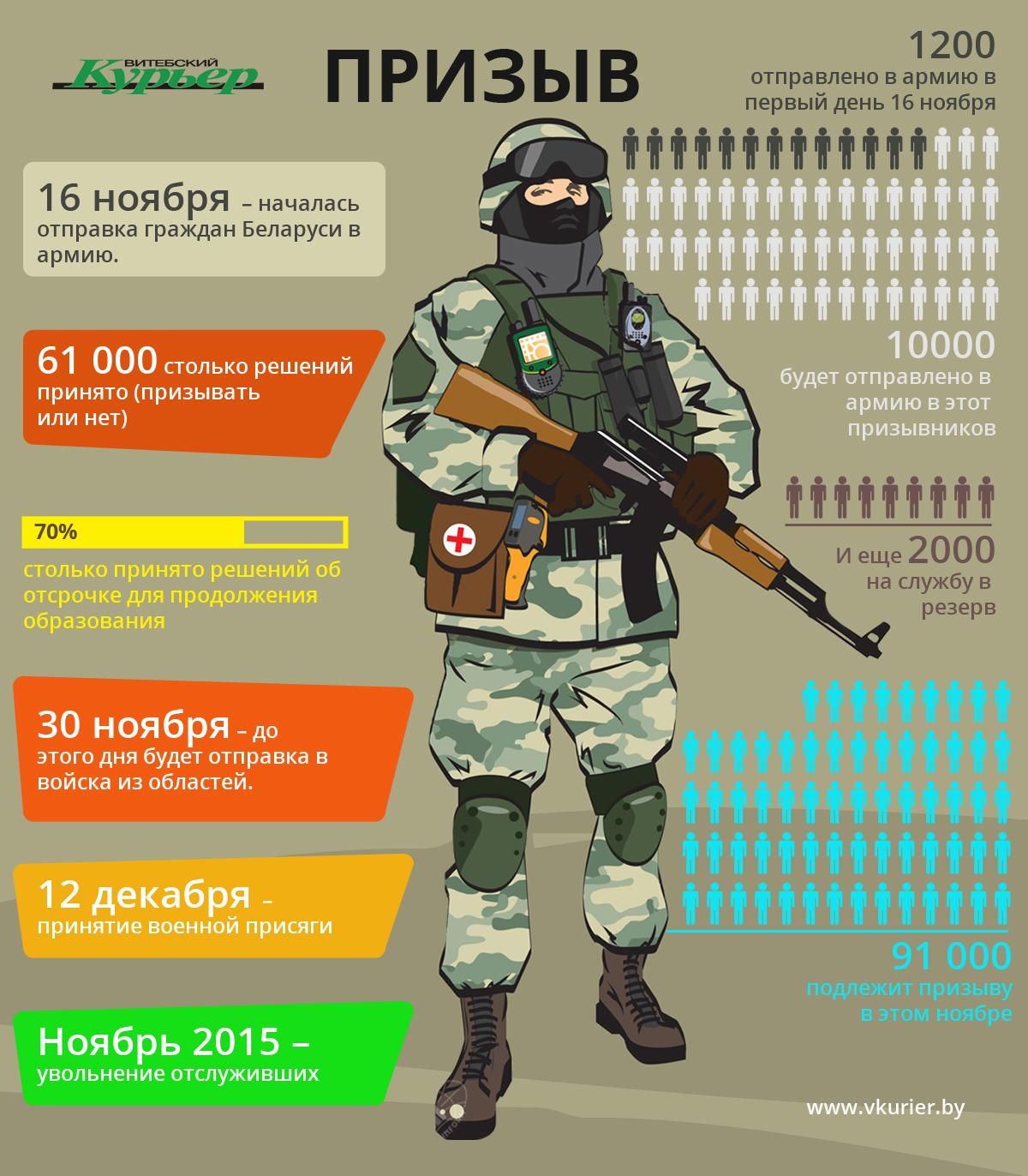 Призыв в Беларуси -- INF_44