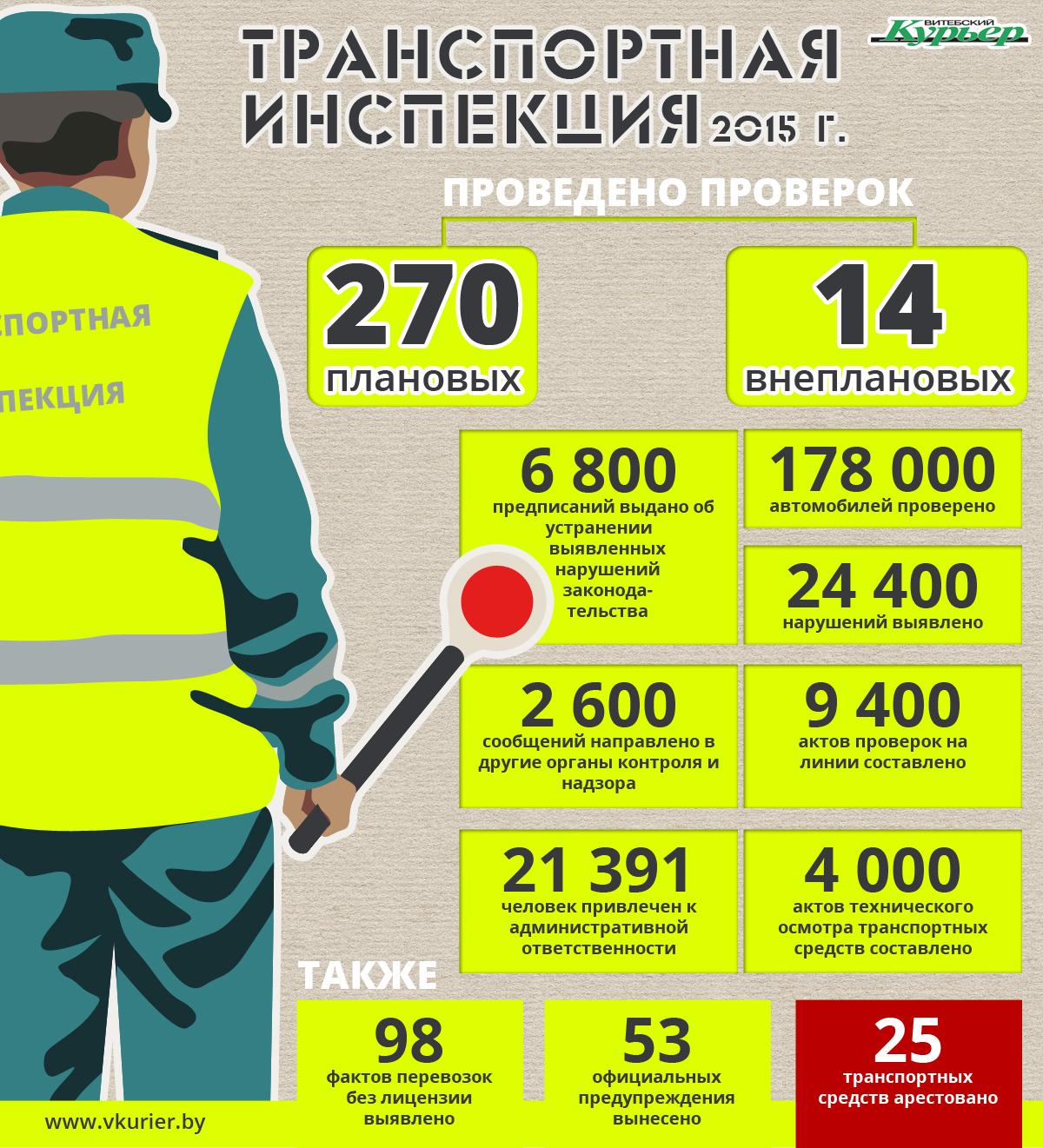 Транспортная инспекция (60)
