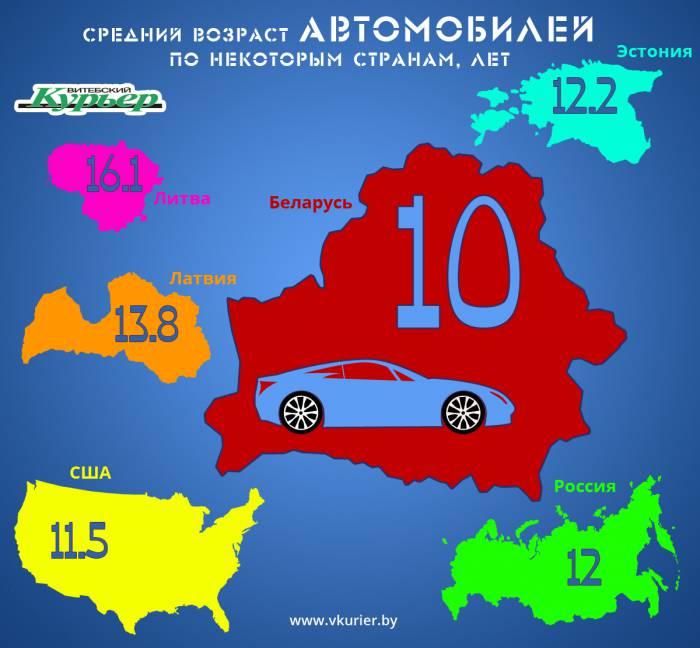 Возраст автомобилей (55-2)
