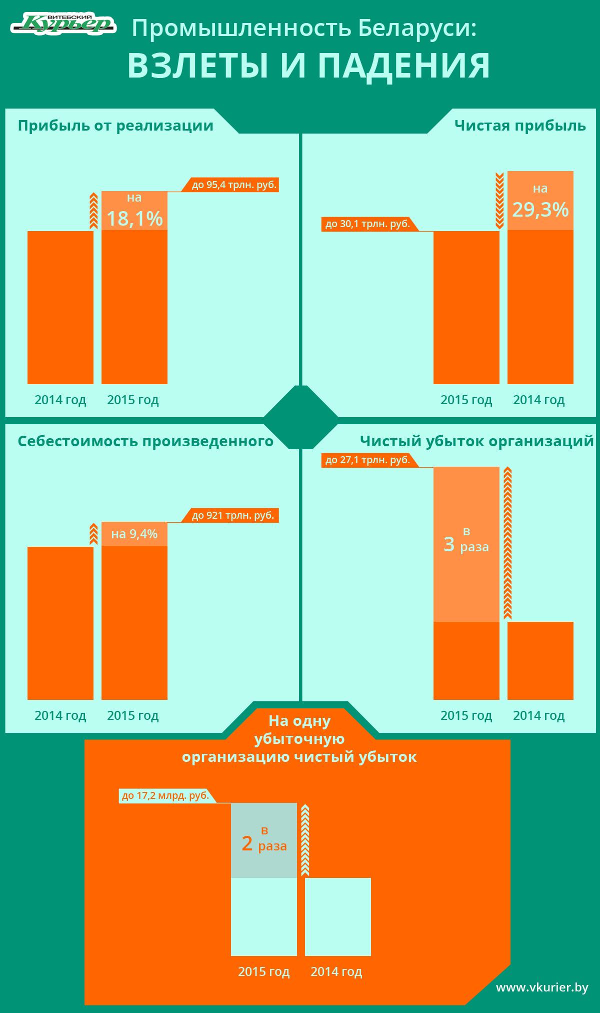 Взлеты и падения экономики - INF_42