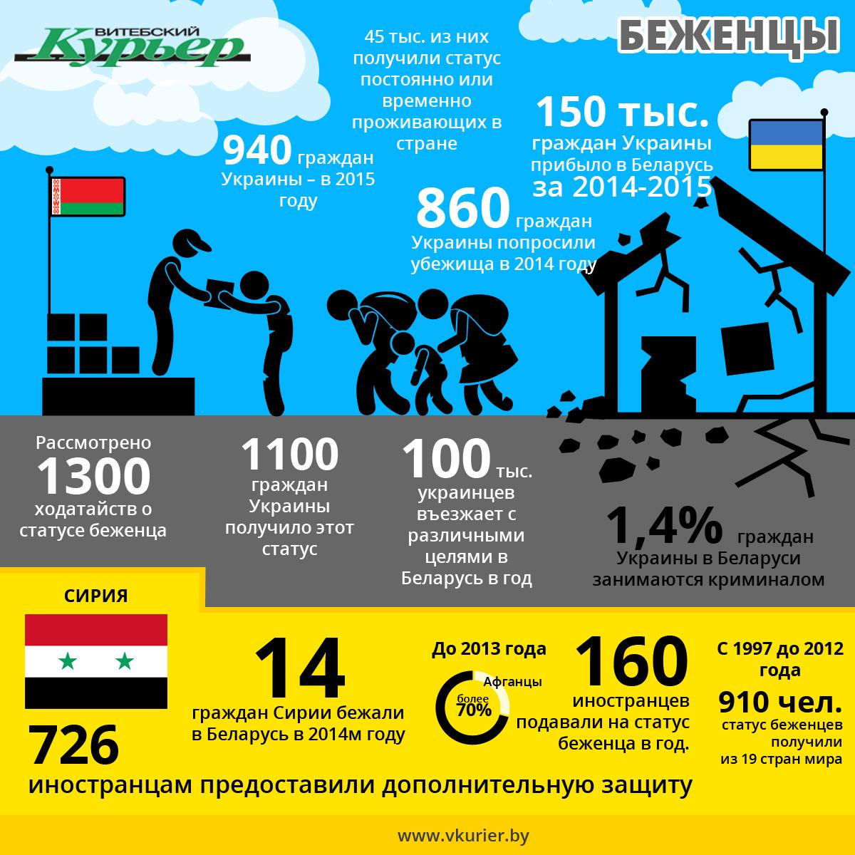 Беженцы в Беларусь (91)