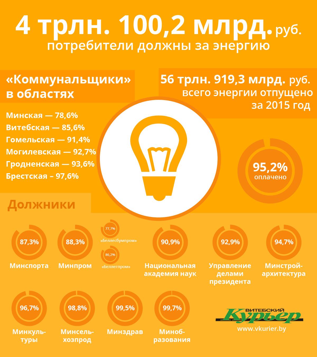 Должники за электроэнергию (86) -