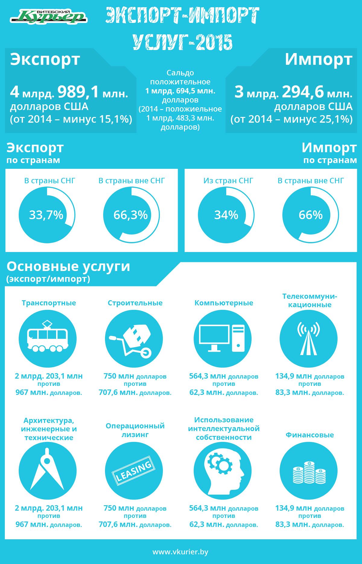 Экономика - Экспорт-импорт услуг (73)