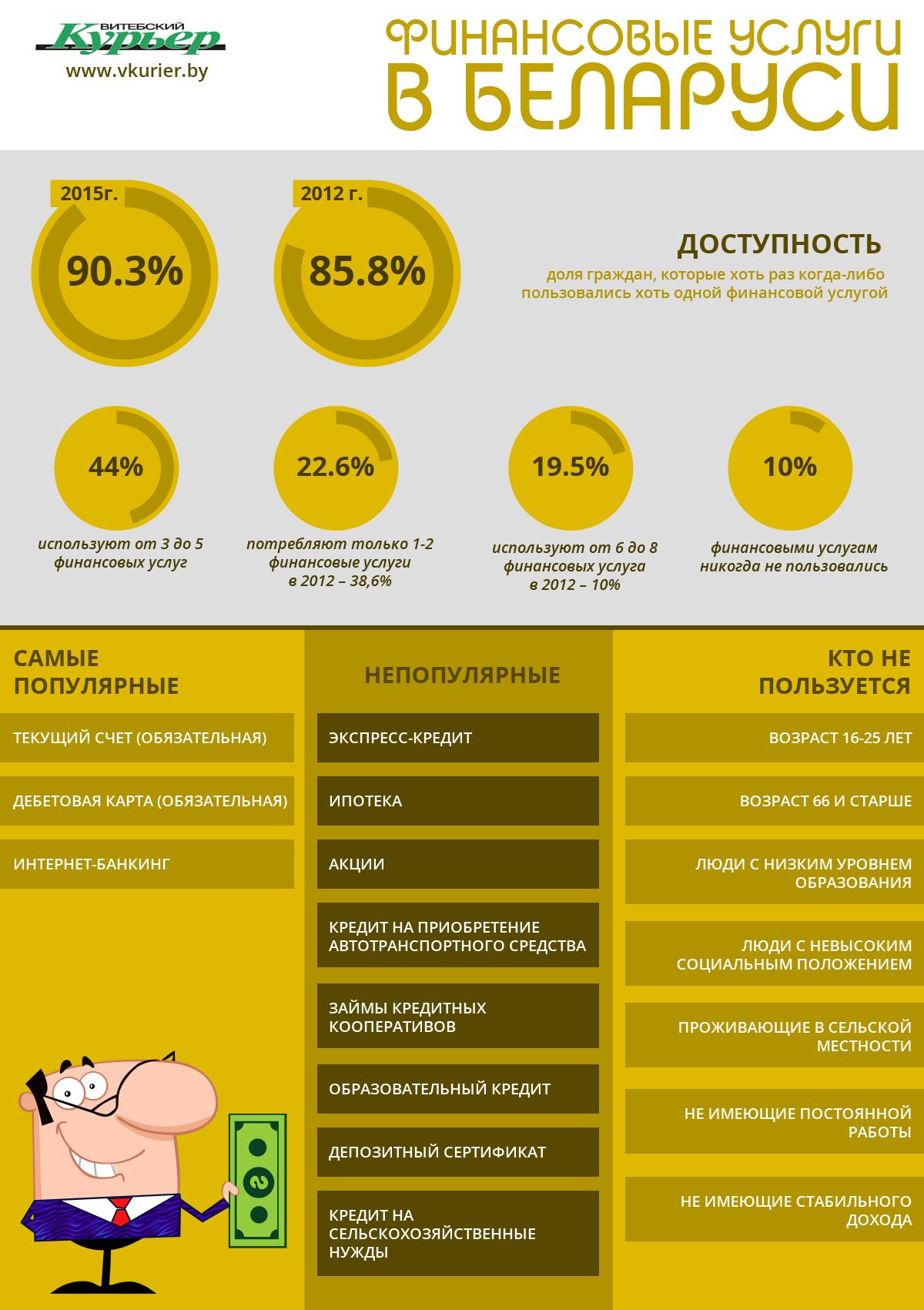 Финансовые услуги Беларуси (95)