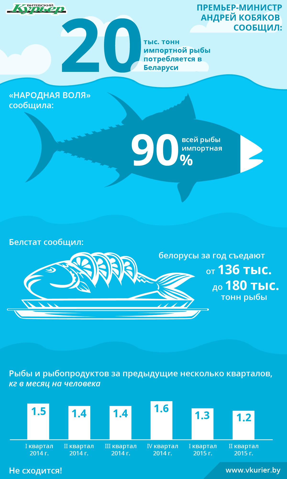 Импортная рыба (77)