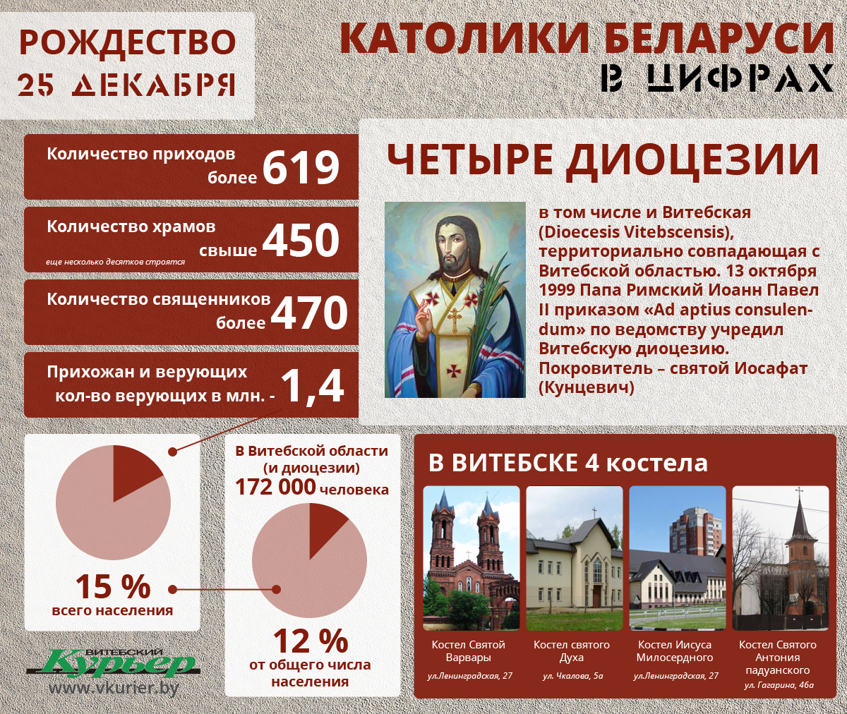 Католики в цифрах (133)