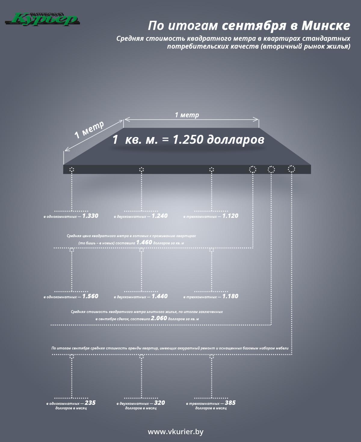 Квадратный метр жилья (13)