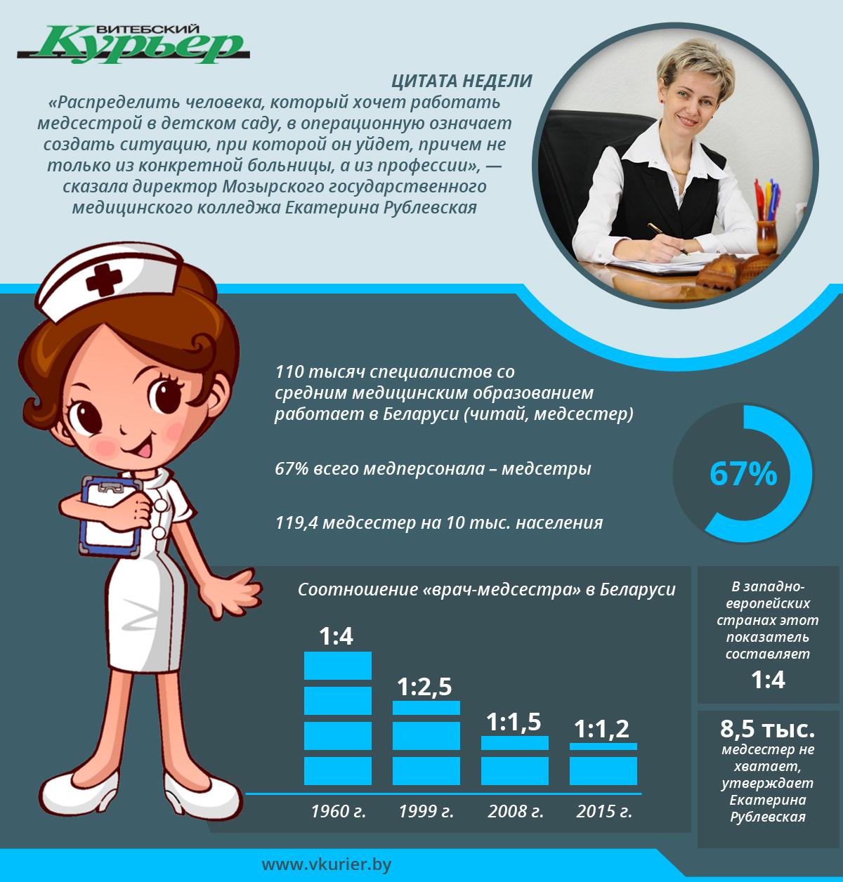 Медсестры (80)