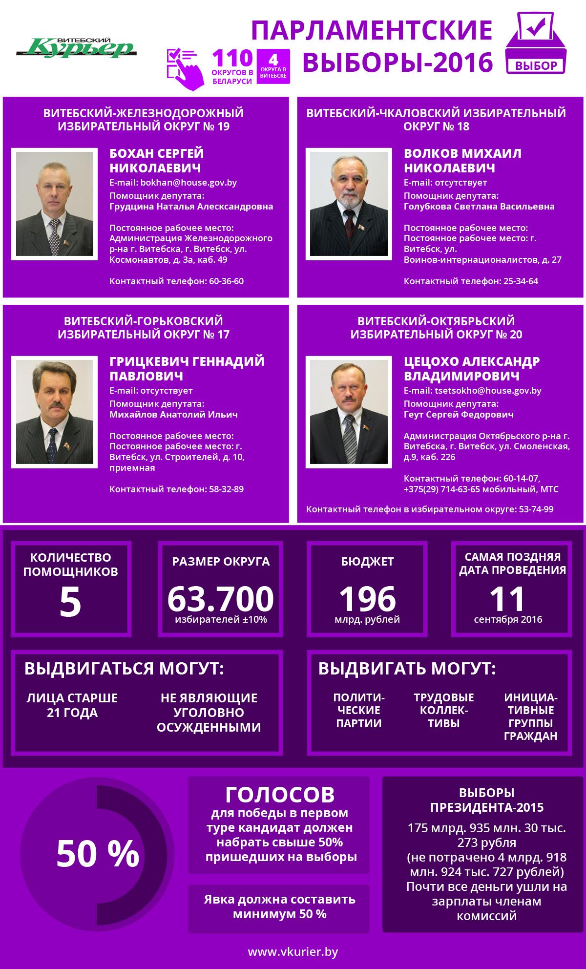 Парламентские выборы и их бюджет (105)