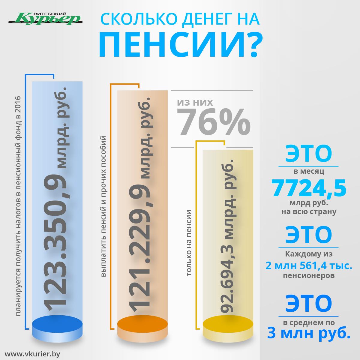 Сколько в Беларуси денег на пенсии (117)