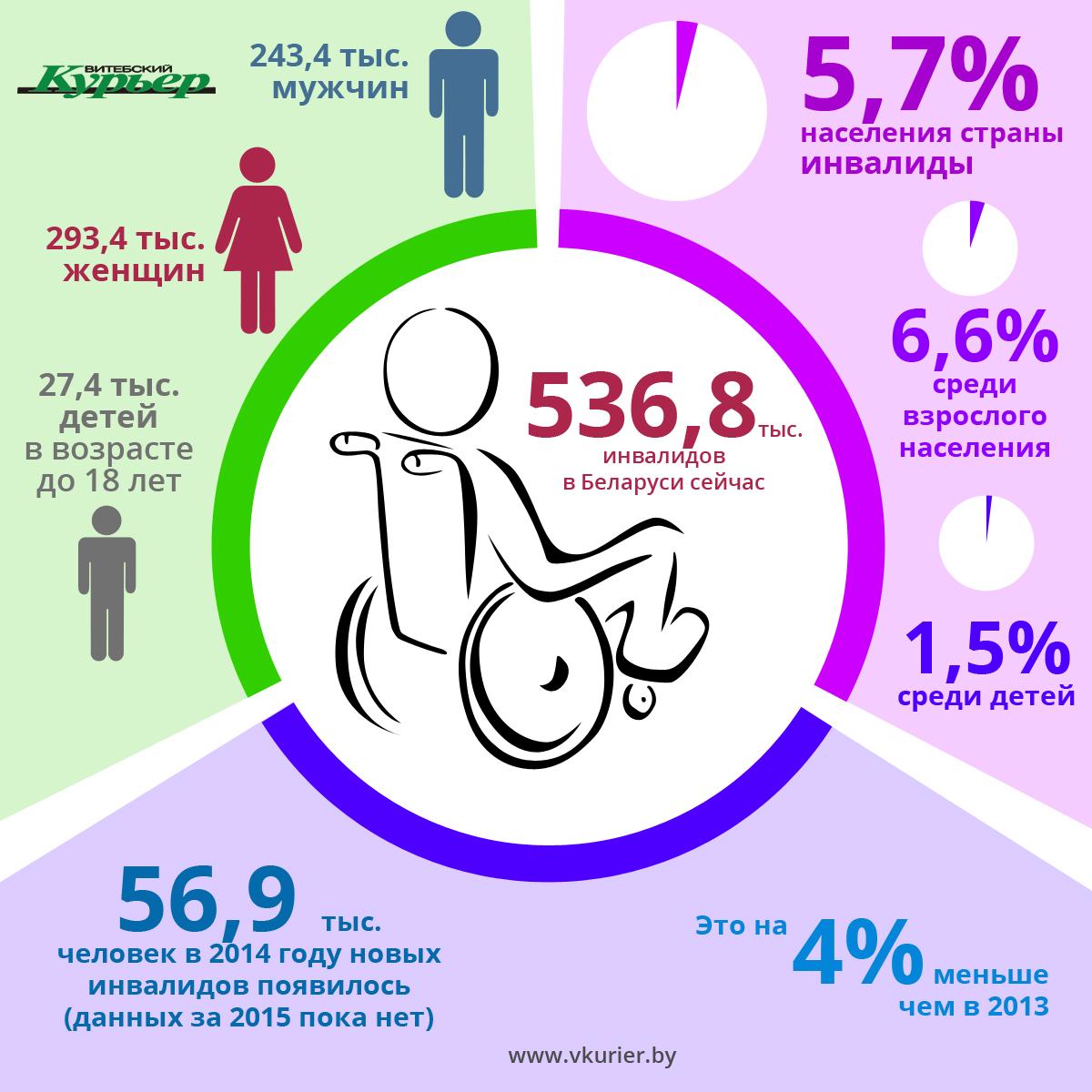 Статистика по инвалидам (85)