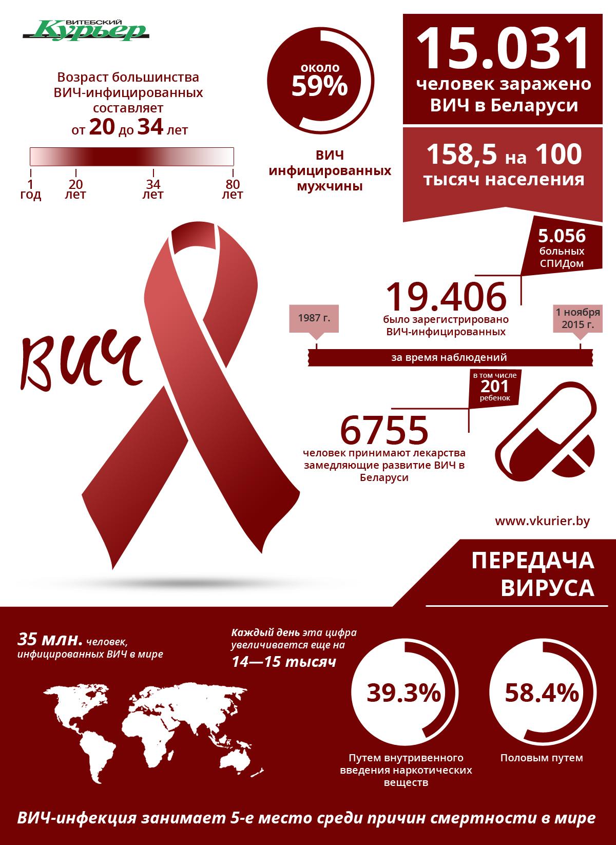 ВИЧ инфекция (97)