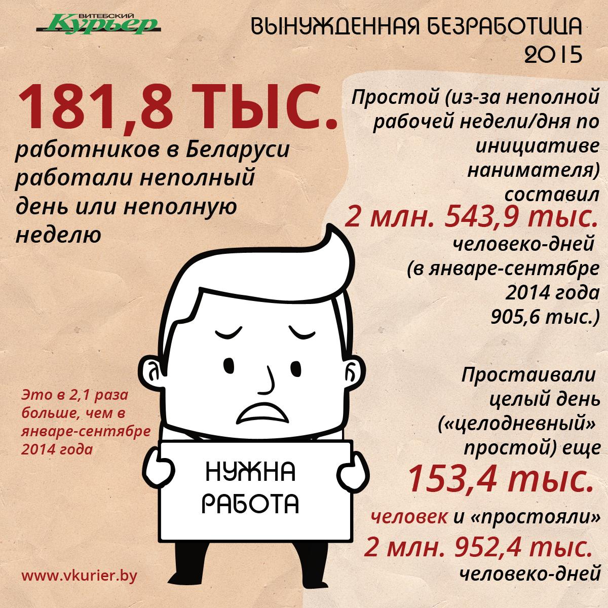 Вынужденная безработица (75)