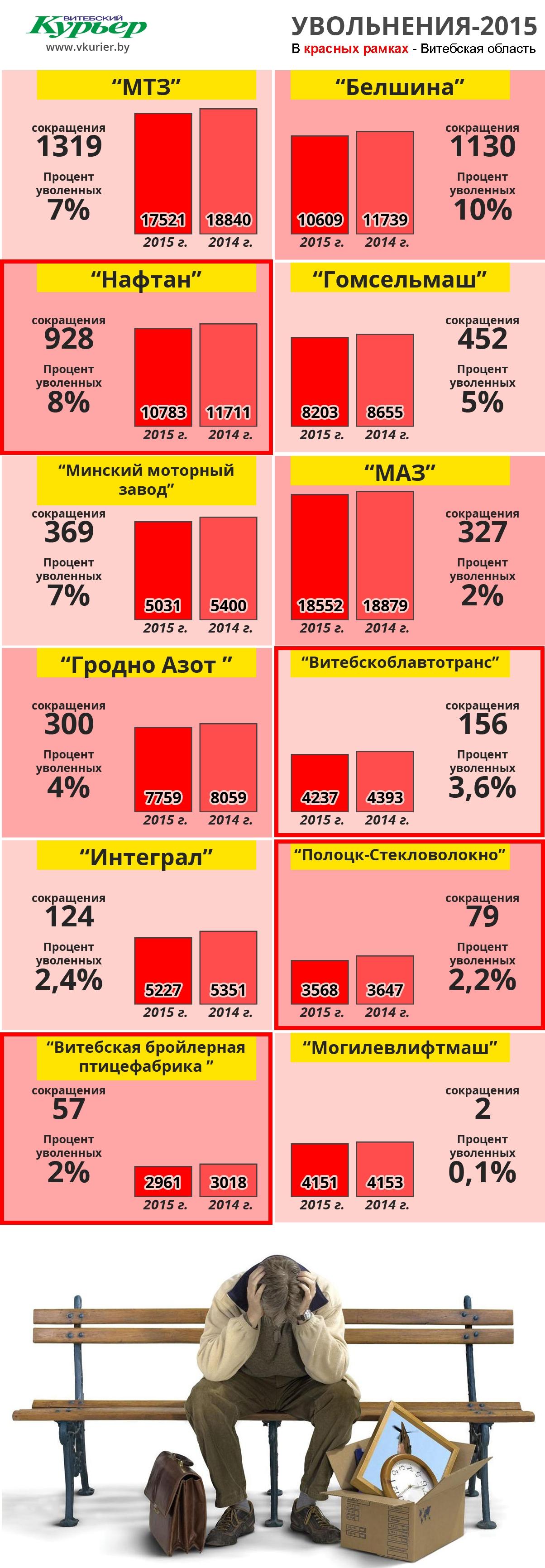 Сколько уволено людей за 2015 год (156)