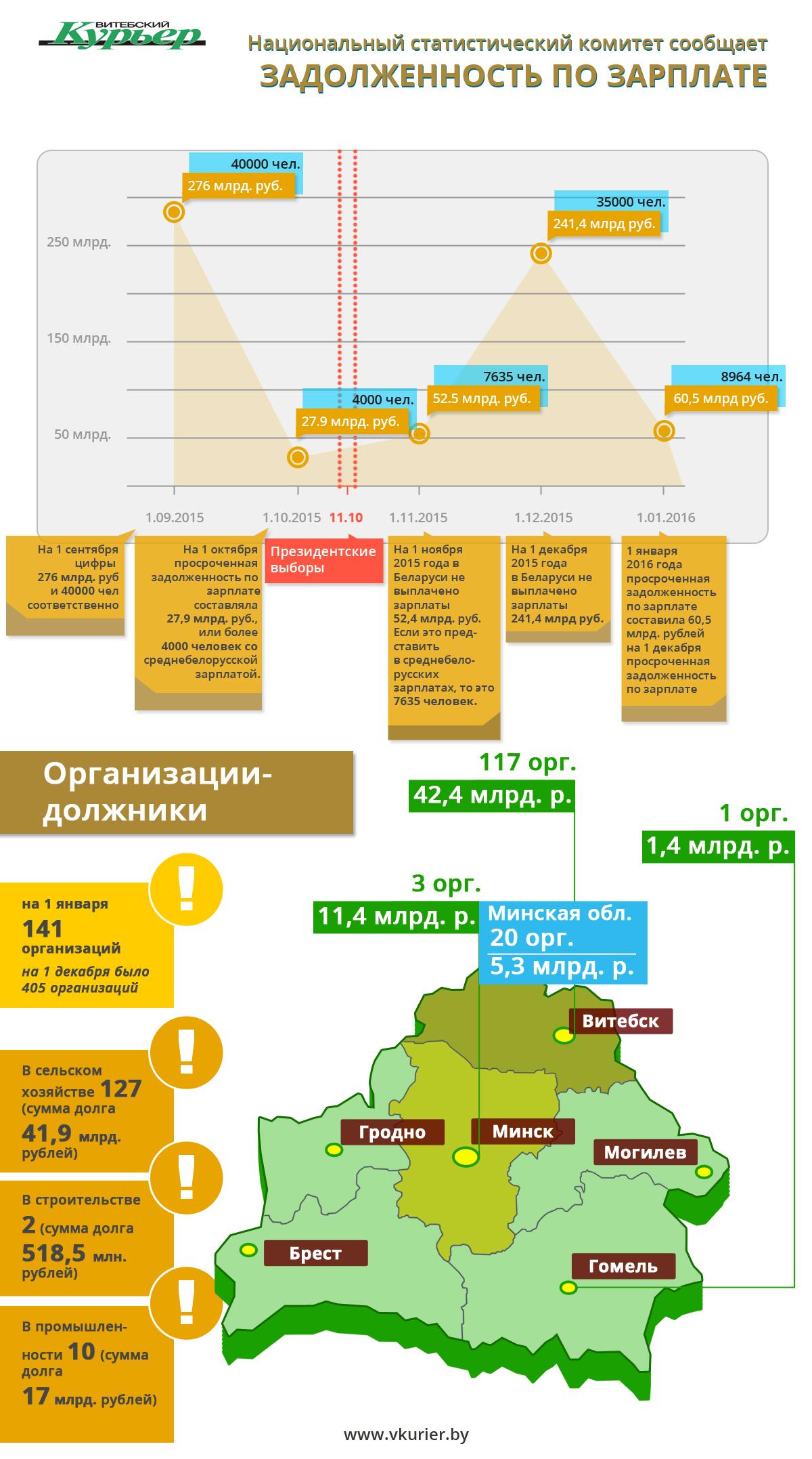 Задолженность по зарплате предприятий (154)