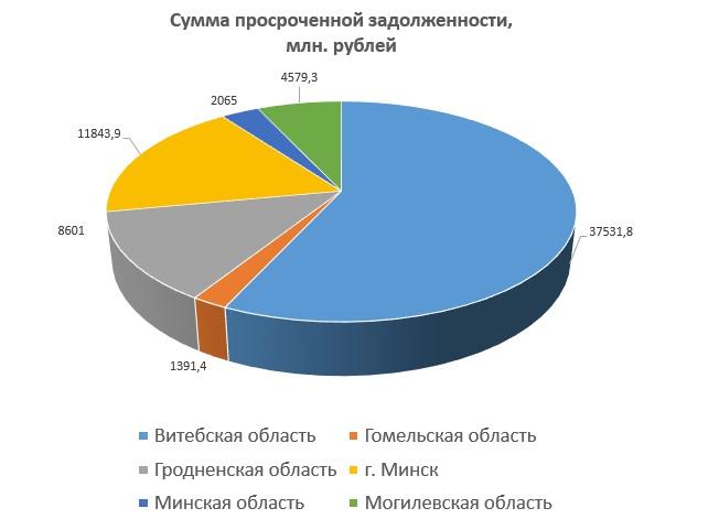 Долг за предприятиями областей в денежном размере
