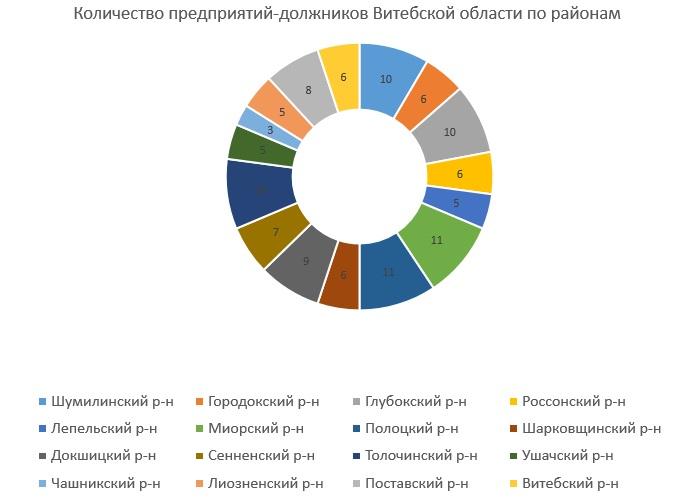 Предприятия-должники в отдельных районах витебской области