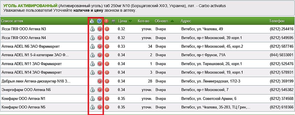 На сайте есть информация о времени работы аптек и дисконтных программах Источник: www.tabletka.by.