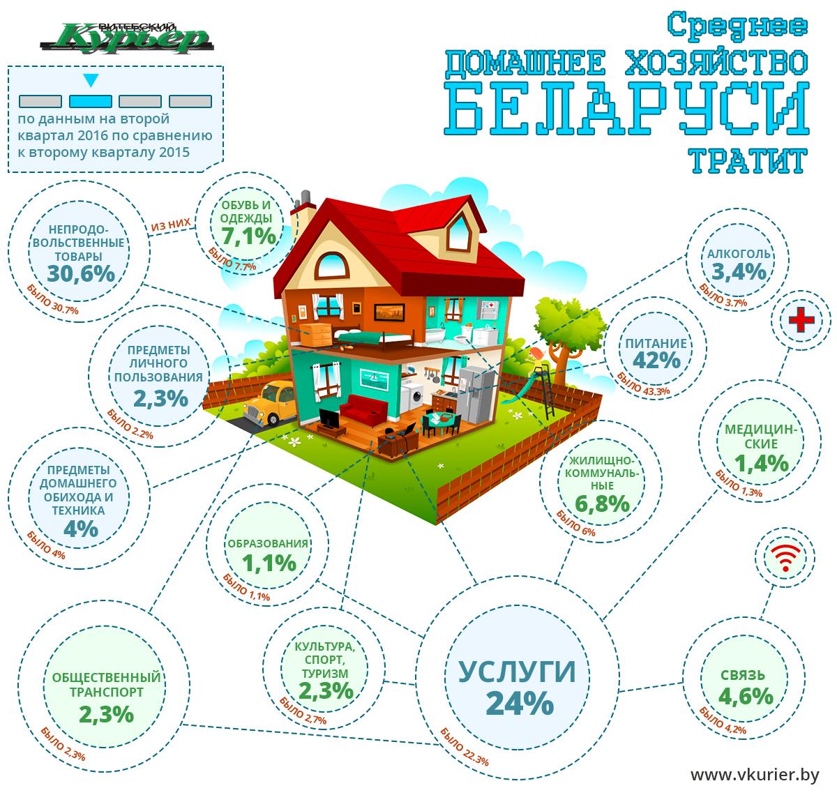 srednee-hozyajstvo-belarusi-tratit