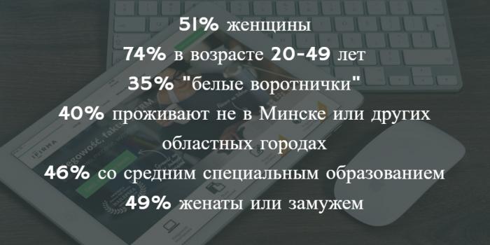 Среднестатистический интернет-пользователь в Беларуси. Источник: Михаил Дорошевич, gemiusAudience, 09/2016, 15-74 age