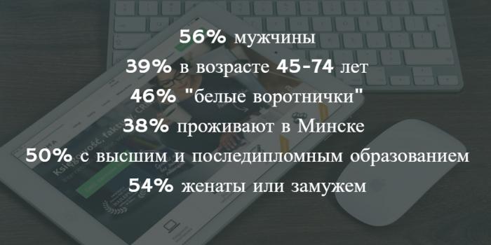 Среднестатистический читатель новостей в Беларуси. Источник: Михаил Дорошевич, gemiusAudience, 09/2016, 15-74 age