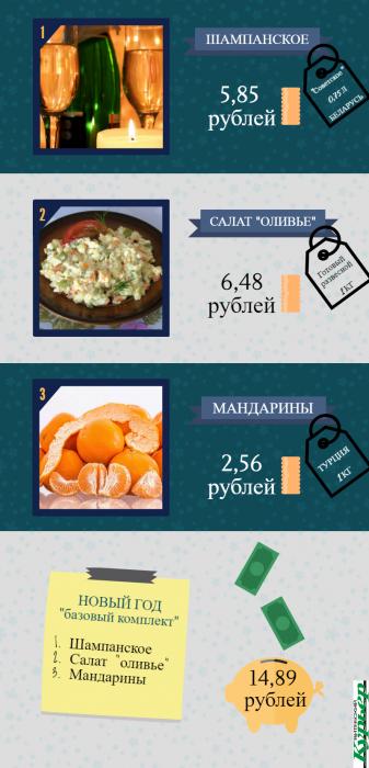 Для расчетов взята средняя цена на продукты из магазинов Витебска. Инфографика Анастасии Вереск
